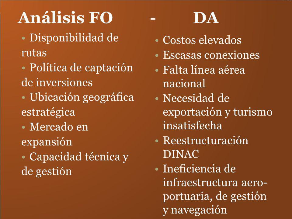 Análisis FO - DA Disponibilidad de rutas Política de captación de inversiones Ubicación geográfica estratégica Mercado en expansión Capacidad técnica