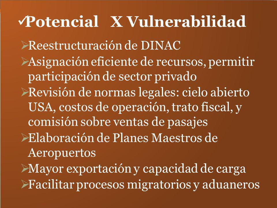 Potencial X Vulnerabilidad Reestructuración de DINAC Asignación eficiente de recursos, permitir participación de sector privado Revisión de normas leg