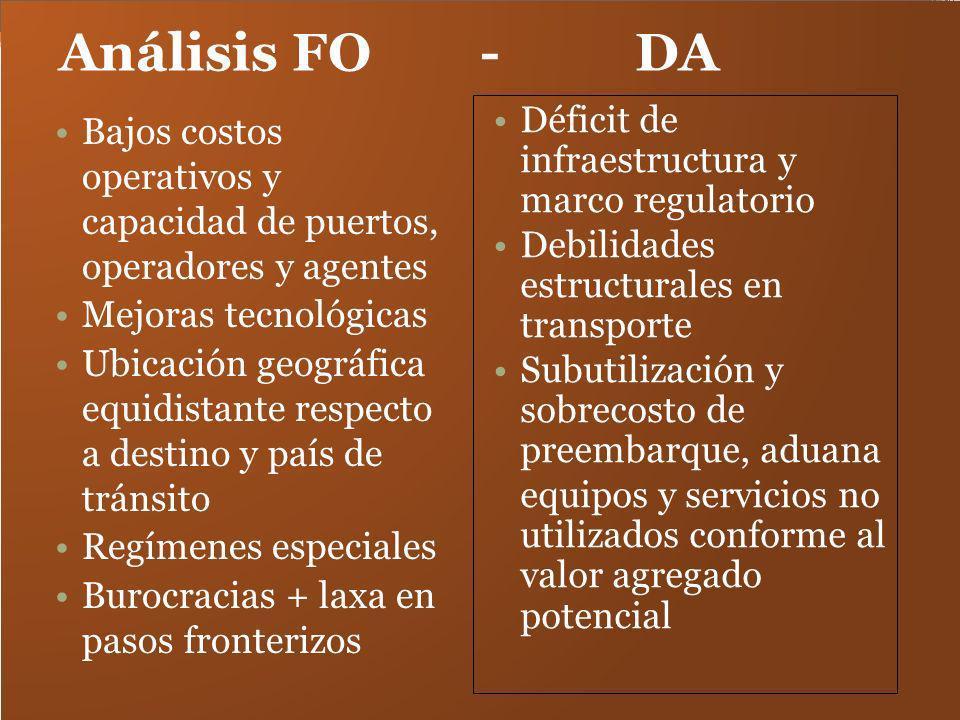Análisis FO - DA Bajos costos operativos y capacidad de puertos, operadores y agentes Mejoras tecnológicas Ubicación geográfica equidistante respecto