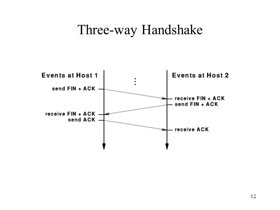 12 Three-way Handshake
