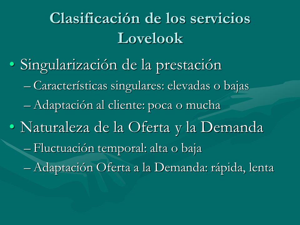 Clasificación de los servicios Lovelook Singularización de la prestaciónSingularización de la prestación –Características singulares: elevadas o bajas