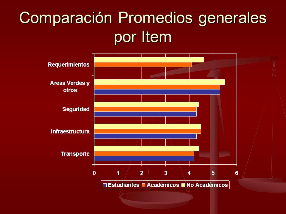Comparación Promedios generales por Item