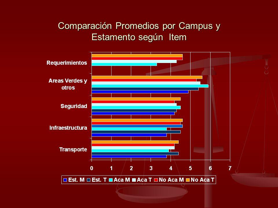 Comparación Promedios por Campus y Estamento según Item