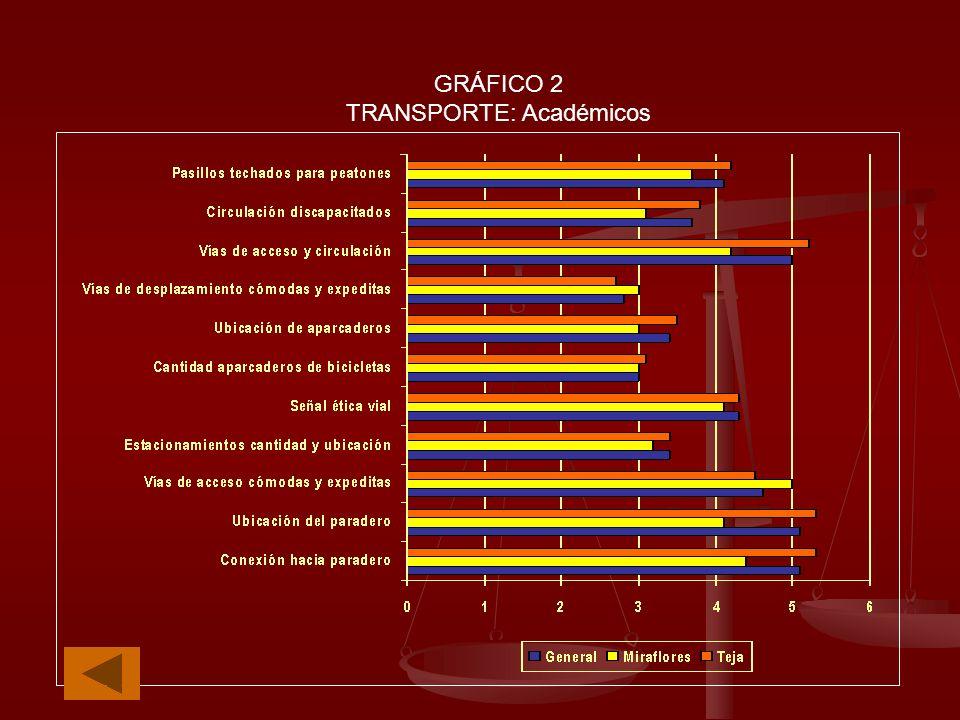 GRÁFICO 2 TRANSPORTE: Académicos