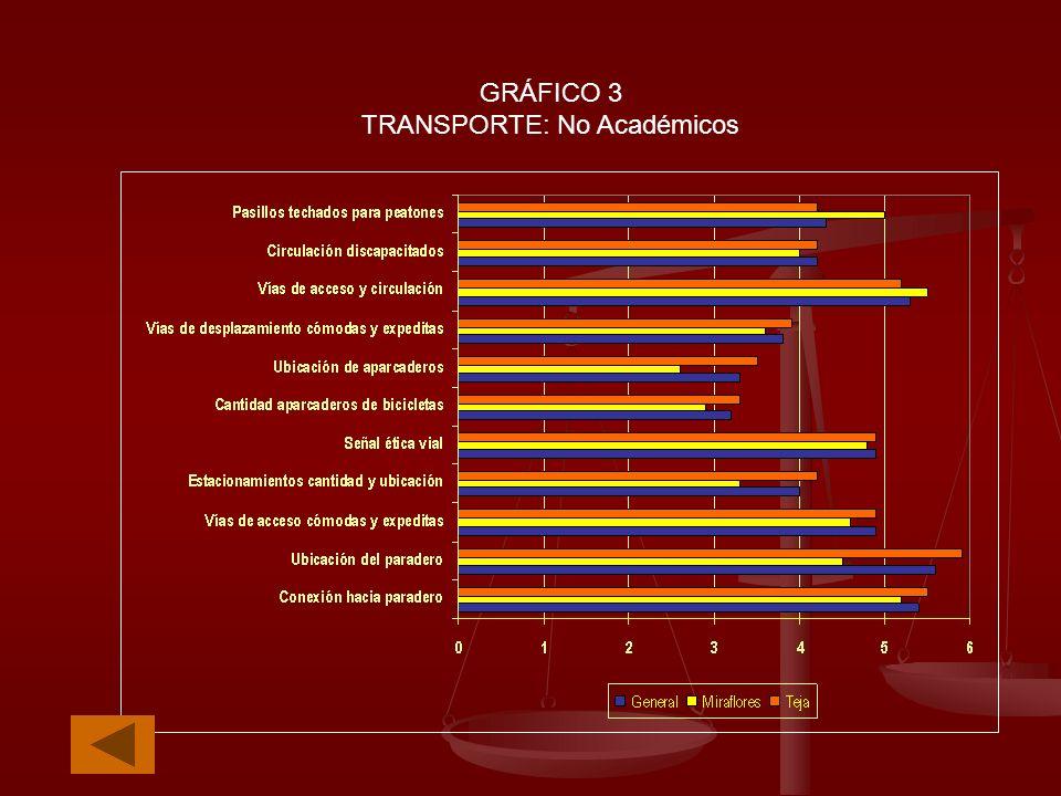 GRÁFICO 3 TRANSPORTE: No Académicos