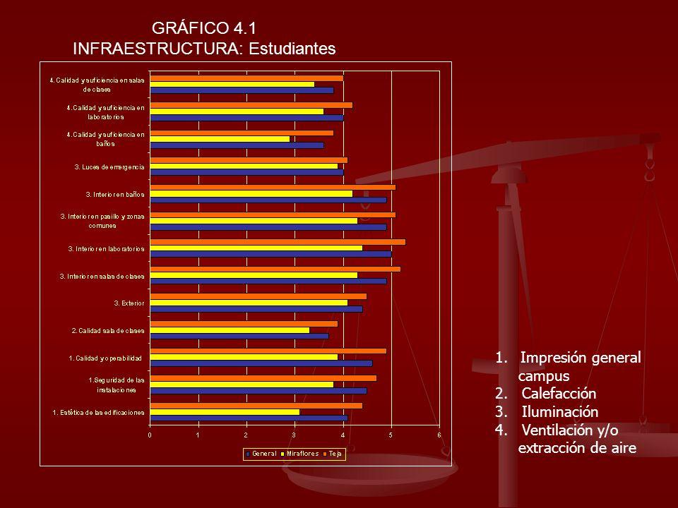 GRÁFICO 4.1 INFRAESTRUCTURA: Estudiantes 1.Impresión general campus 2. Calefacción 3. Iluminación 4. Ventilación y/o extracción de aire