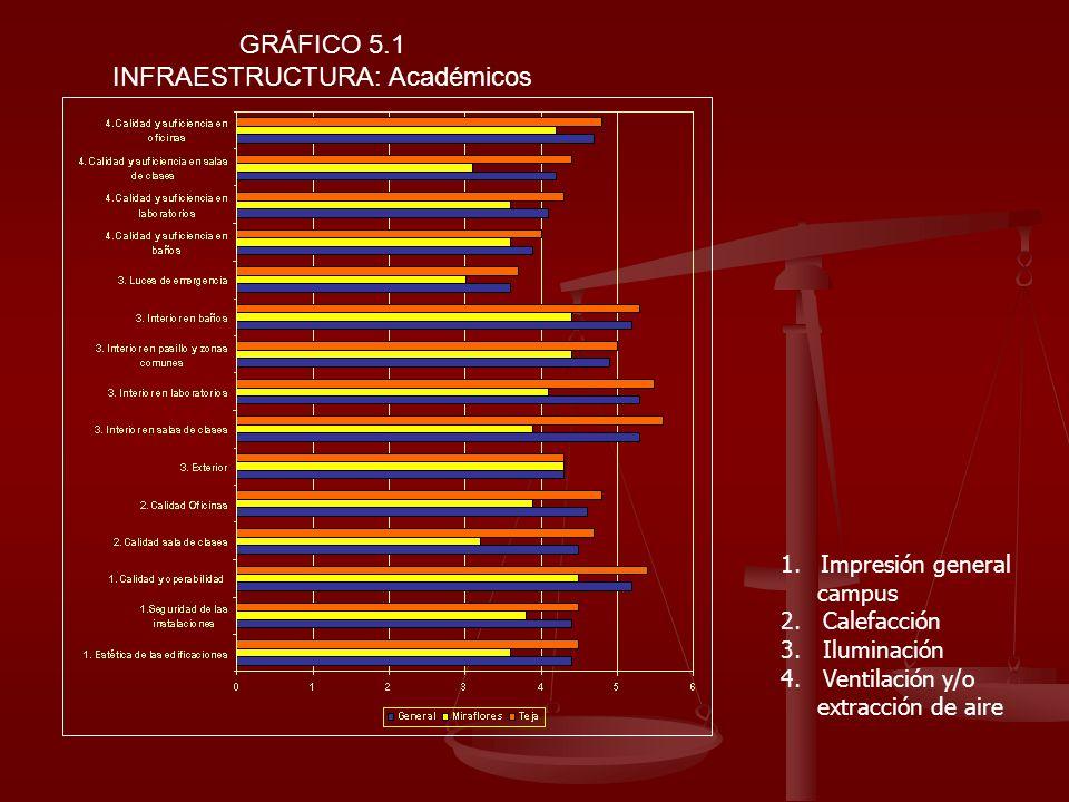 GRÁFICO 5.1 INFRAESTRUCTURA: Académicos 1.Impresión general campus 2. Calefacción 3. Iluminación 4. Ventilación y/o extracción de aire