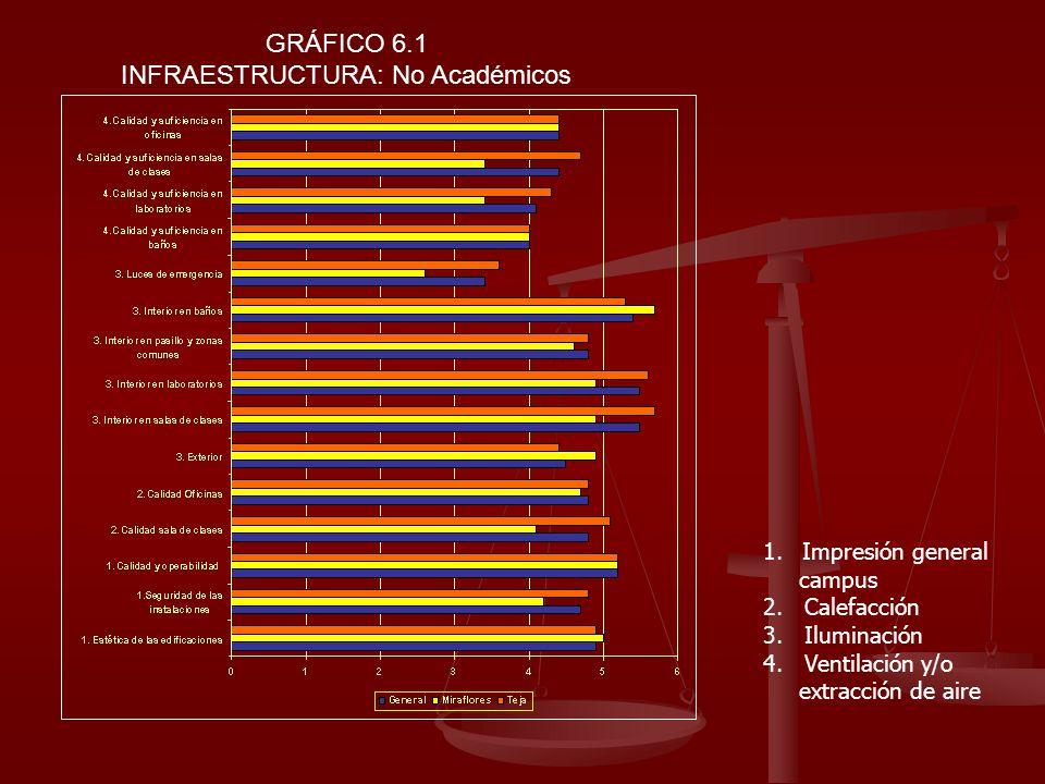 GRÁFICO 6.1 INFRAESTRUCTURA: No Académicos 1.Impresión general campus 2. Calefacción 3. Iluminación 4. Ventilación y/o extracción de aire