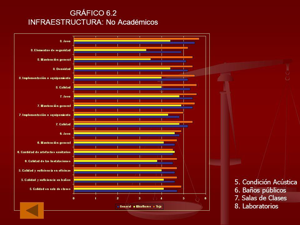 GRÁFICO 6.2 INFRAESTRUCTURA: No Académicos 5. Condición Acústica 6. Baños públicos 7. Salas de Clases 8. Laboratorios