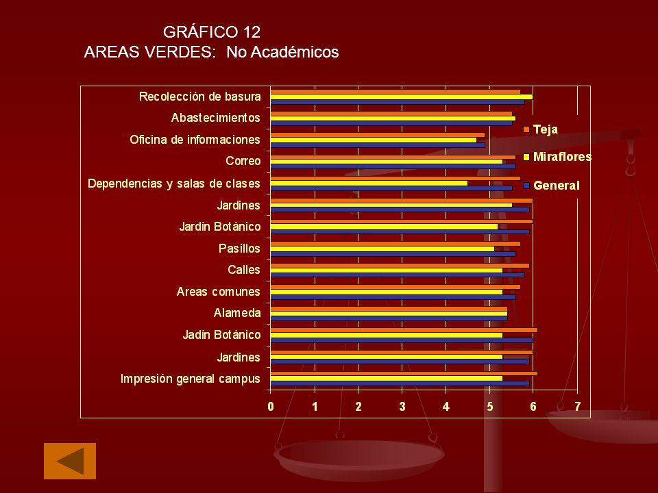 GRÁFICO 12 AREAS VERDES: No Académicos