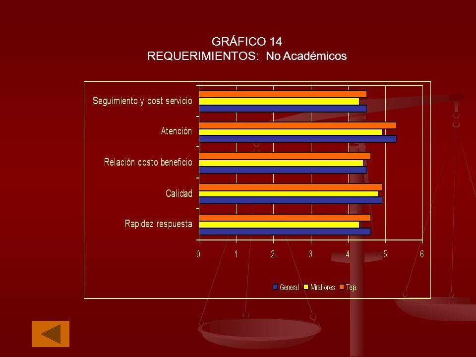 GRÁFICO 14 REQUERIMIENTOS: No Académicos