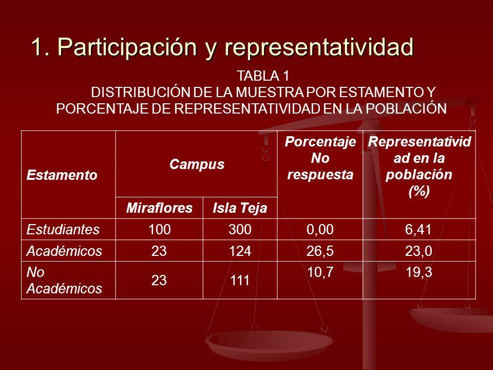 1. Participación y representatividad TABLA 1 DISTRIBUCIÓN DE LA MUESTRA POR ESTAMENTO Y PORCENTAJE DE REPRESENTATIVIDAD EN LA POBLACIÓN Estamento Camp