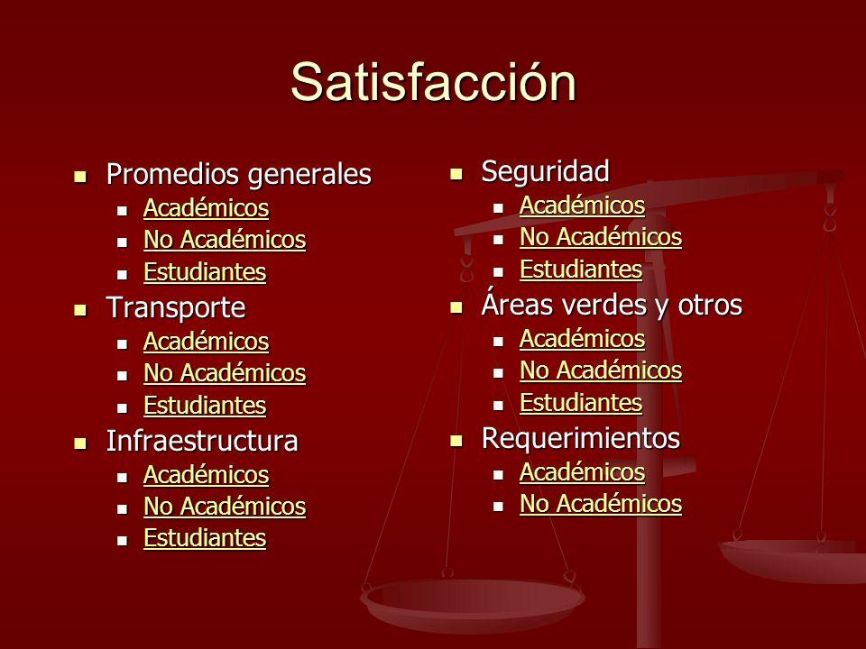 GRÁFICO 5.1 INFRAESTRUCTURA: Académicos 1.Impresión general campus 2.