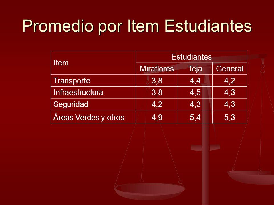 Promedio por Item Estudiantes Item Estudiantes MirafloresTejaGeneral Transporte3,84,44,2 Infraestructura3,84,54,3 Seguridad4,24,3 Áreas Verdes y otros