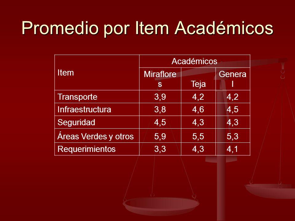 Promedio por Item Académicos Item Académicos Miraflore sTeja Genera l Transporte3,94,2 Infraestructura3,84,64,5 Seguridad4,54,3 Áreas Verdes y otros5,