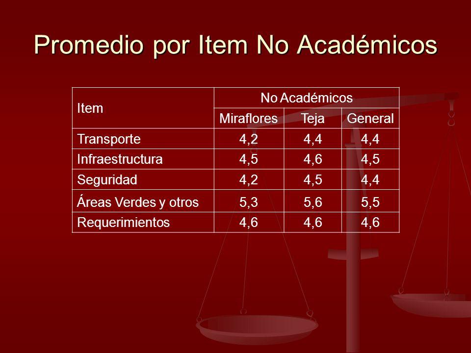 Promedio por Item No Académicos Item No Académicos MirafloresTejaGeneral Transporte4,24,4 Infraestructura4,54,64,5 Seguridad4,24,54,4 Áreas Verdes y o