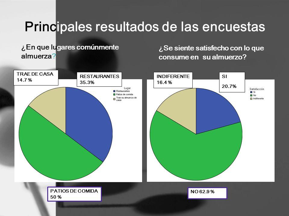 Principales resultados de las encuestas ¿En que lugares comúnmente almuerza? TRAE DE CASA 14.7 % RESTAURANTES 35.3% PATIOS DE COMIDA 50 % ¿Se siente s