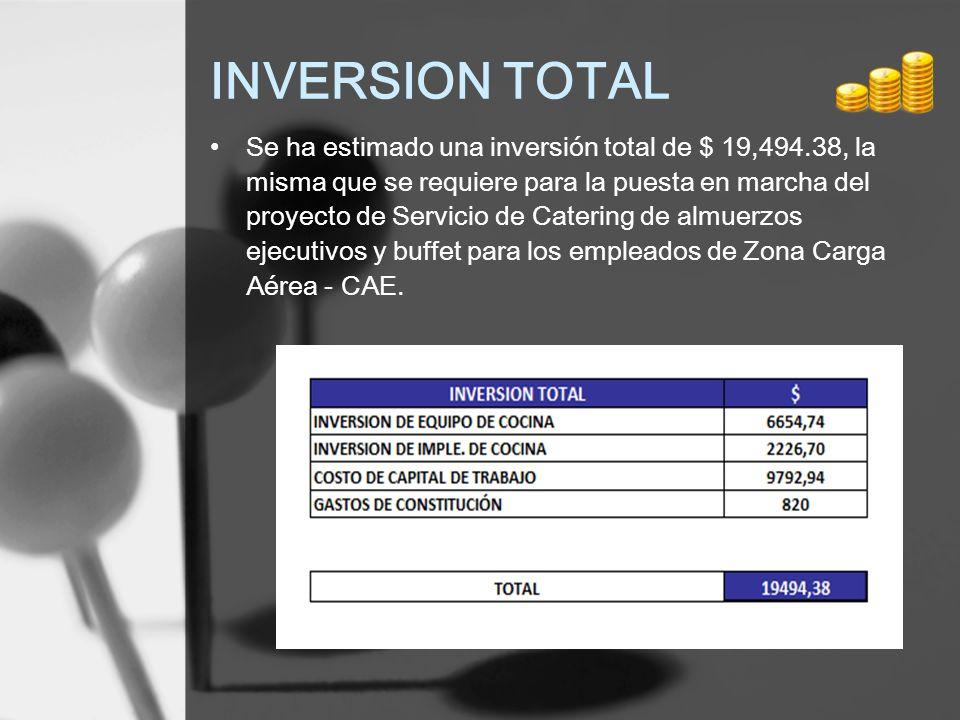 INVERSION TOTAL Se ha estimado una inversión total de $ 19,494.38, la misma que se requiere para la puesta en marcha del proyecto de Servicio de Cater