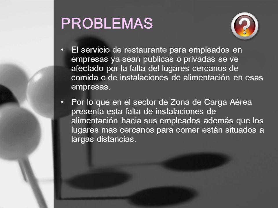 PROBLEMAS El servicio de restaurante para empleados en empresas ya sean publicas o privadas se ve afectado por la falta del lugares cercanos de comida