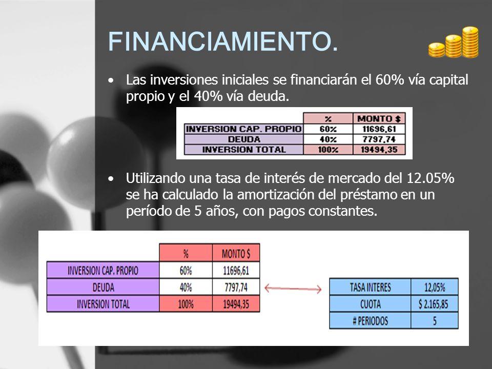 FINANCIAMIENTO. Las inversiones iniciales se financiarán el 60% vía capital propio y el 40% vía deuda. Utilizando una tasa de interés de mercado del 1