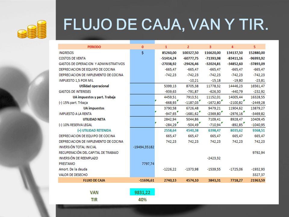 FLUJO DE CAJA, VAN Y TIR.
