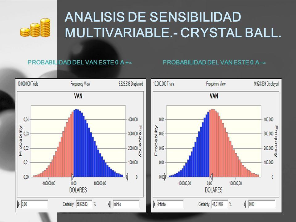 ANALISIS DE SENSIBILIDAD MULTIVARIABLE.- CRYSTAL BALL. PROBABILIDAD DEL VAN ESTE 0 A +PROBABILIDAD DEL VAN ESTE 0 A -