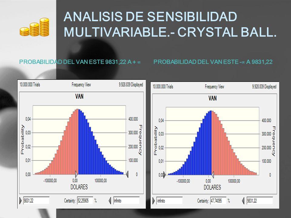 ANALISIS DE SENSIBILIDAD MULTIVARIABLE.- CRYSTAL BALL. PROBABILIDAD DEL VAN ESTE 9831,22 A + PROBABILIDAD DEL VAN ESTE - A 9831,22