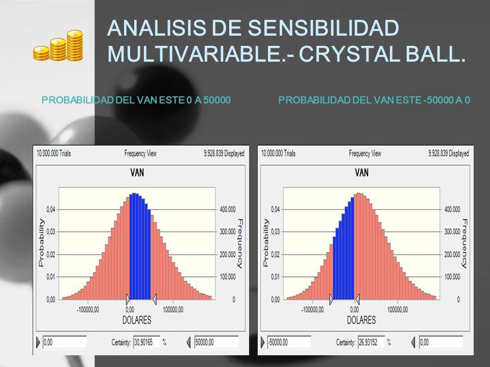 ANALISIS DE SENSIBILIDAD MULTIVARIABLE.- CRYSTAL BALL. PROBABILIDAD DEL VAN ESTE 0 A 50000PROBABILIDAD DEL VAN ESTE -50000 A 0