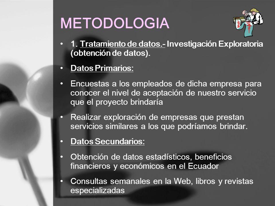 METODOLOGIA 1. Tratamiento de datos.- Investigación Exploratoria (obtención de datos). Datos Primarios: Encuestas a los empleados de dicha empresa par
