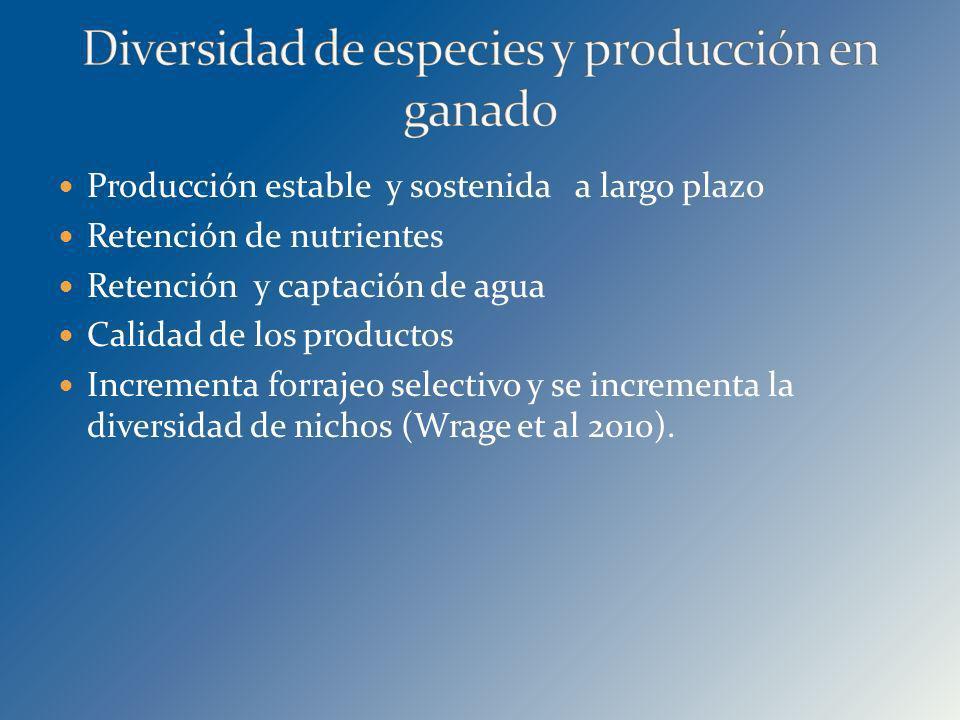 Producción estable y sostenida a largo plazo Retención de nutrientes Retención y captación de agua Calidad de los productos Incrementa forrajeo select