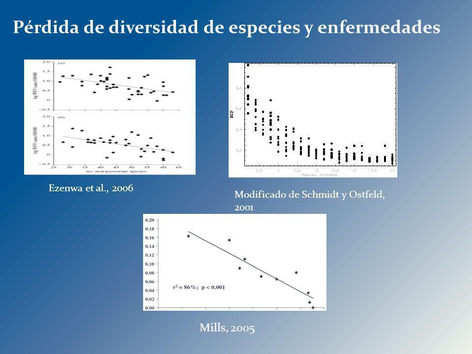Ezenwa et al., 2006 Modificado de Schmidt y Ostfeld, 2001 Mills, 2005 Pérdida de diversidad de especies y enfermedades