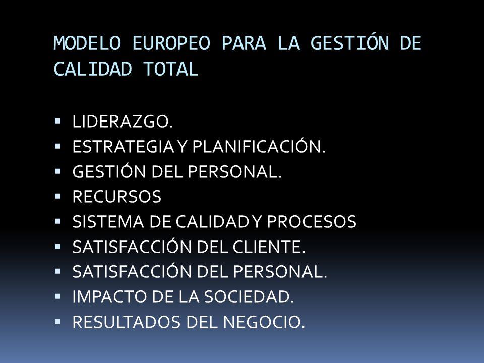MODELO EUROPEO PARA LA GESTIÓN DE CALIDAD TOTAL LIDERAZGO. ESTRATEGIA Y PLANIFICACIÓN. GESTIÓN DEL PERSONAL. RECURSOS SISTEMA DE CALIDAD Y PROCESOS SA