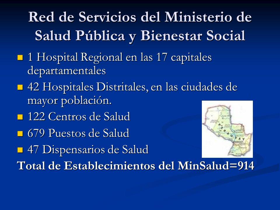 Red de Servicios del Ministerio de Salud Pública y Bienestar Social 1 Hospital Regional en las 17 capitales departamentales 1 Hospital Regional en las