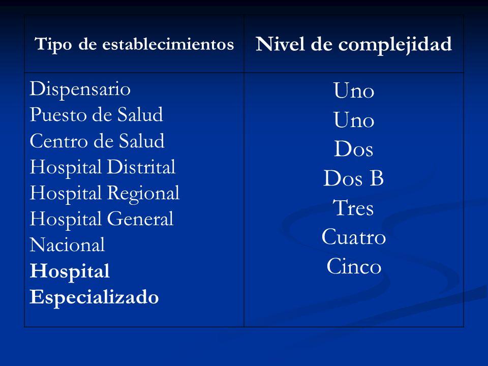 Tipo de establecimientos Nivel de complejidad Dispensario Puesto de Salud Centro de Salud Hospital Distrital Hospital Regional Hospital General Nacion