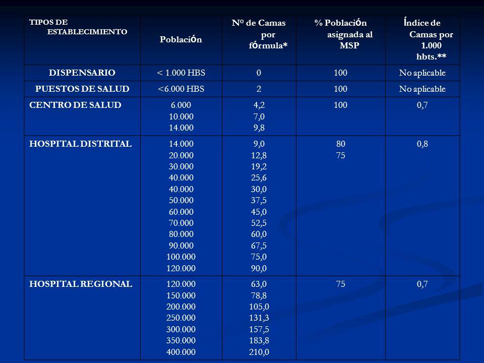 TIPOS DE ESTABLECIMIENTO Poblaci ó n N° de Camas por f ó rmula* % Poblaci ó n asignada al MSP Í ndice de Camas por 1.000 hbts.** DISPENSARIO< 1.000 HB