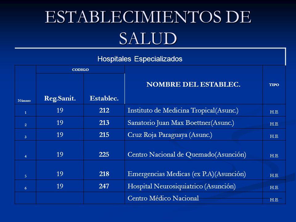 ESTABLECIMIENTOS DE SALUD Número CODIGO NOMBRE DEL ESTABLEC. TIPO Reg.Sanit.Establec. 1 19212Instituto de Medicina Tropical(Asunc.) H.E 2 19213Sanator