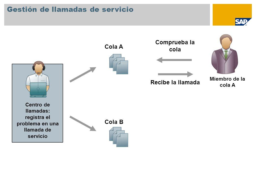 Gestión de llamadas de servicio Centro de llamadas: registra el problema en una llamada de servicio Cola A Cola B Miembro de la cola A Comprueba la co
