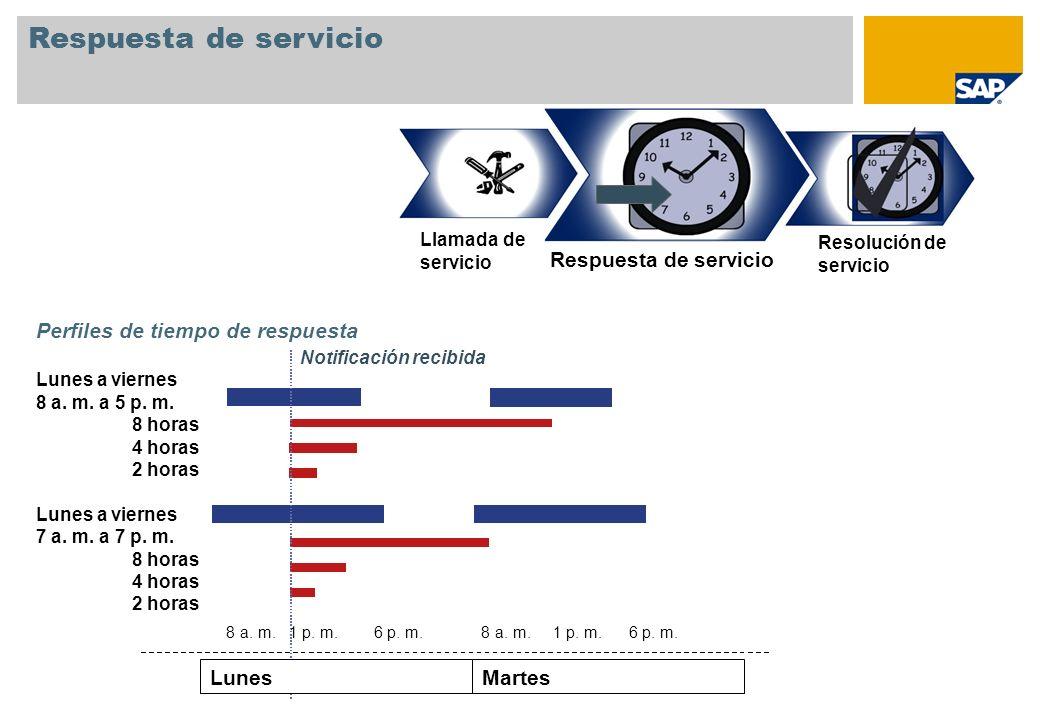 Respuesta de servicio MartesLunes Perfiles de tiempo de respuesta Lunes a viernes 8 a. m. a 5 p. m. 8 horas 4 horas 2 horas Lunes a viernes 7 a. m. a
