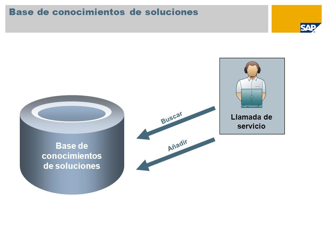 Base de conocimientos de soluciones Llamada de servicio Añadir Buscar