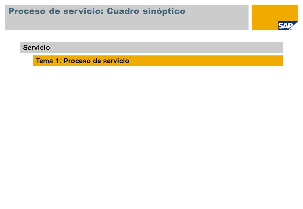 Proceso de servicio: Cuadro sinóptico Servicio Tema 1: Proceso de servicio