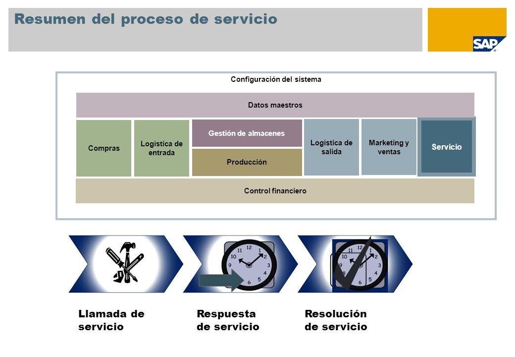 Resumen del proceso de servicio Respuesta de servicio Llamada de servicio Resolución de servicio Configuración del sistema Compras Gestión de almacene