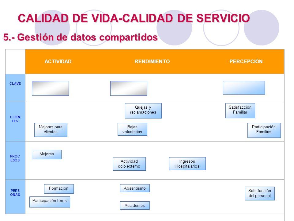 CALIDAD DE VIDA-CALIDAD DE SERVICIO 5.- Gestión de datos compartidos Quejas y reclamaciones Bajas voluntarias Satisfacción Familiar Mejoras para clien