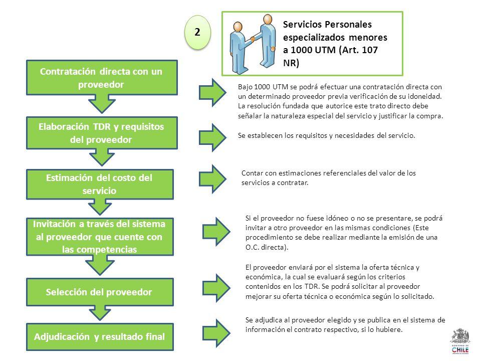 Servicios Personales especializados menores a 1000 UTM (Art. 107 NR) Elaboración TDR y requisitos del proveedor Estimación del costo del servicio Invi