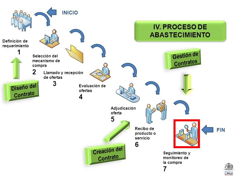 Definición de requerimiento 1 Selección del mecanismo de compra 2 Llamado y recepción de ofertas 3 Evaluación de ofertas 4 Adjudicación oferta 5 Recibo de producto o servicio 6 Seguimiento y monitoreo de la compra 7 INICIO FIN IV.