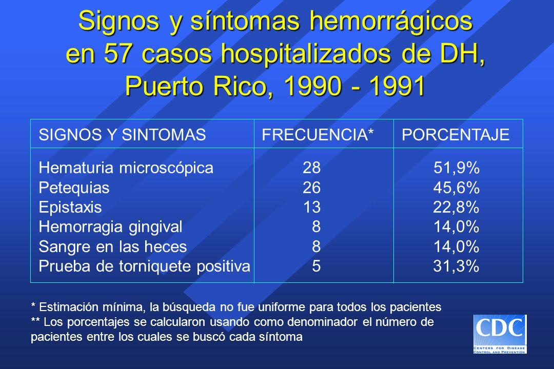 Signos y síntomas hemorrágicos en 57 casos hospitalizados de DH, Puerto Rico, 1990 - 1991 SIGNOS Y SINTOMAS FRECUENCIA* PORCENTAJE Hematuria microscóp