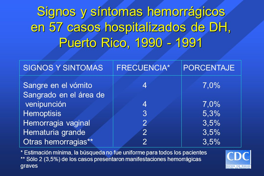 Signos y síntomas hemorrágicos en 57 casos hospitalizados de DH, Puerto Rico, 1990 - 1991 * Estimación mínima, la búsqueda no fue uniforme para todos