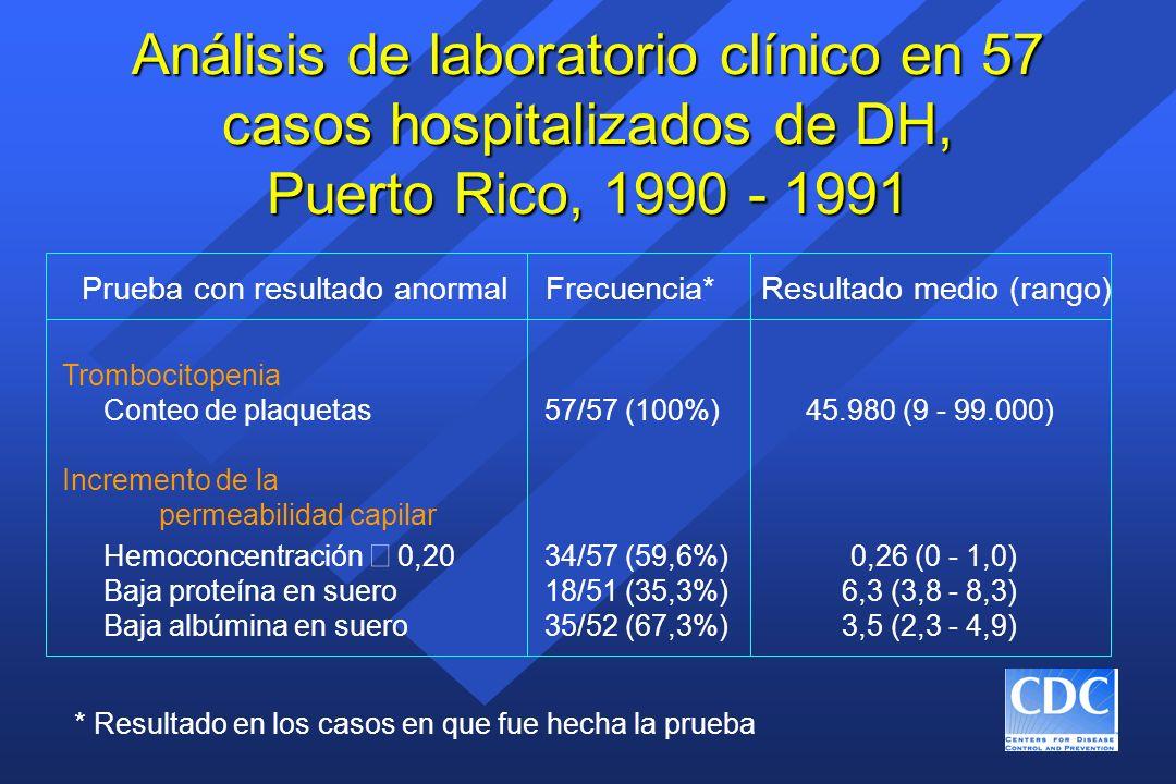 Análisis de laboratorio clínico en 57 casos hospitalizados de DH, Puerto Rico, 1990 - 1991 * Resultado en los casos en que fue hecha la prueba Prueba