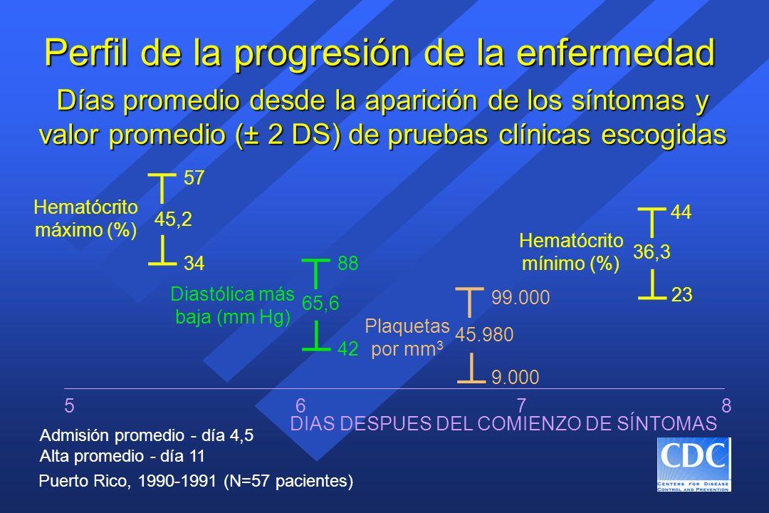 Perfil de la progresión de la enfermedad Días promedio desde la aparición de los síntomas y valor promedio (± 2 DS) de pruebas clínicas escogidas Admi