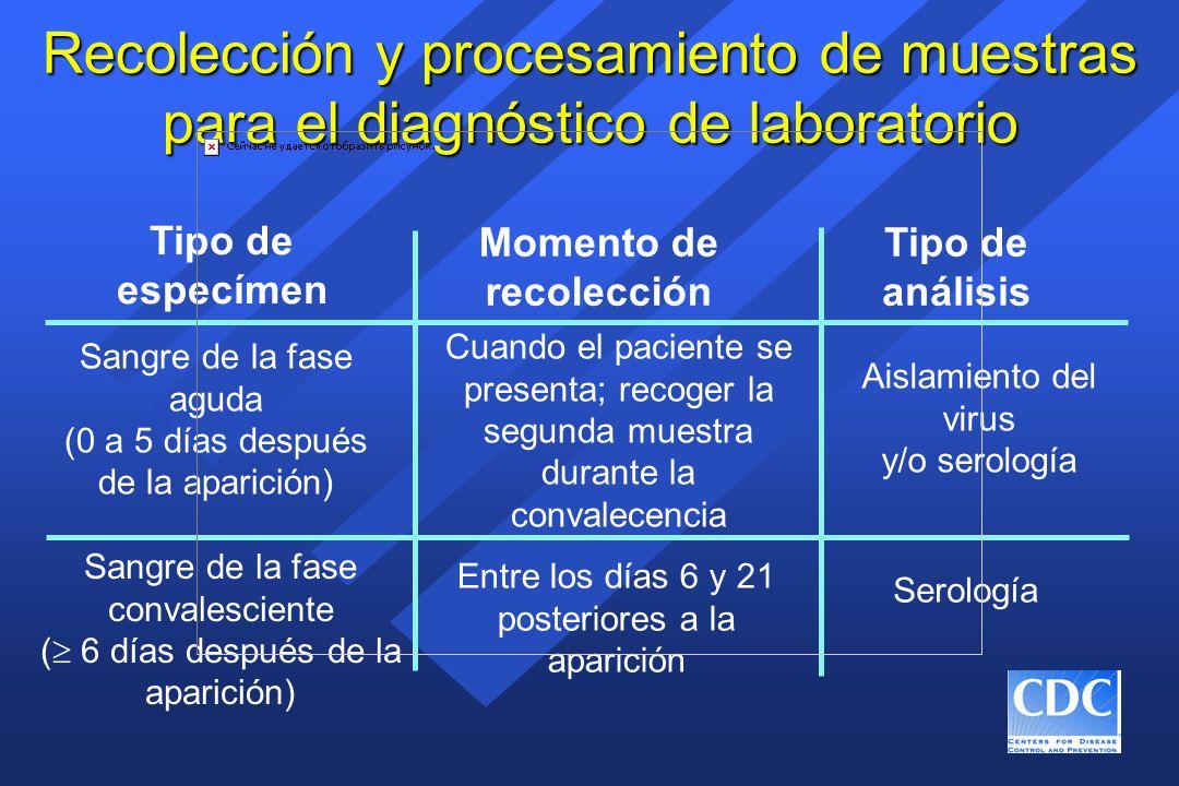 Recolección y procesamiento de muestras para el diagnóstico de laboratorio Tipo de especímen Momento de recolección Tipo de análisis Sangre de la fase