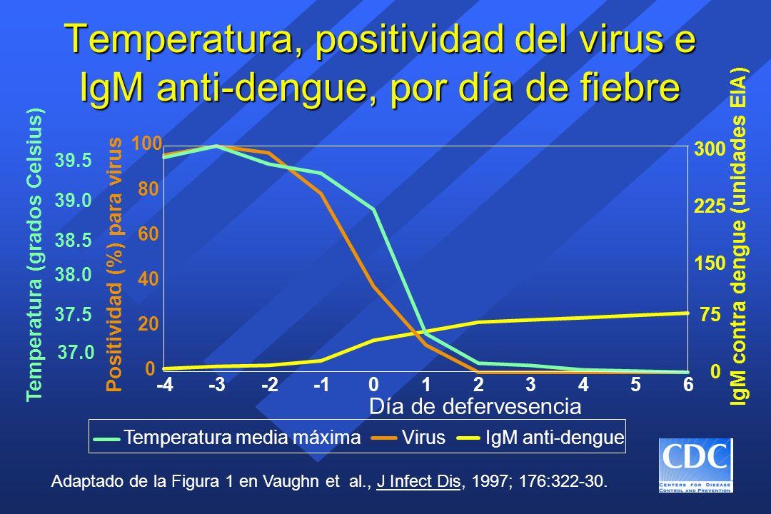 Temperatura, positividad del virus e IgM anti-dengue, por día de fiebre IgM anti-dengueTemperatura media máximaVirus Adaptado de la Figura 1 en Vaughn